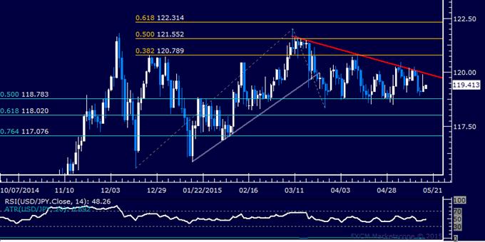 USD/JPY Technical Analysis: Choppy Range Still in Play