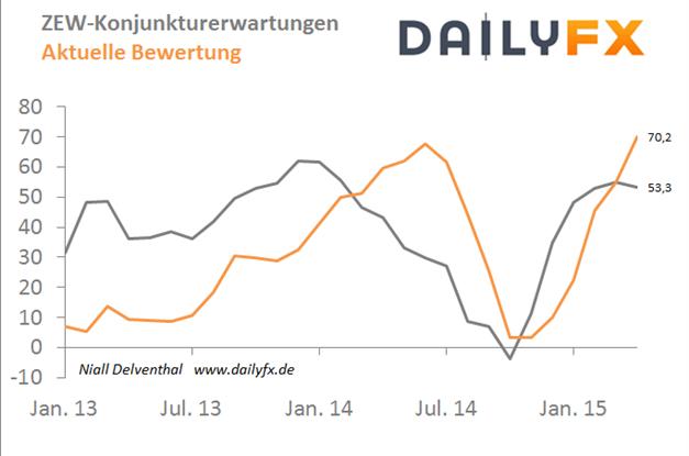 DAX: Trübt sich die Konjunkturaussicht? ZEW-Index im Mittelpunkt