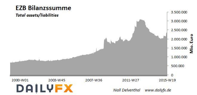 DAX: Angefeuert durch schneller rotierende Geldpressen der EZB
