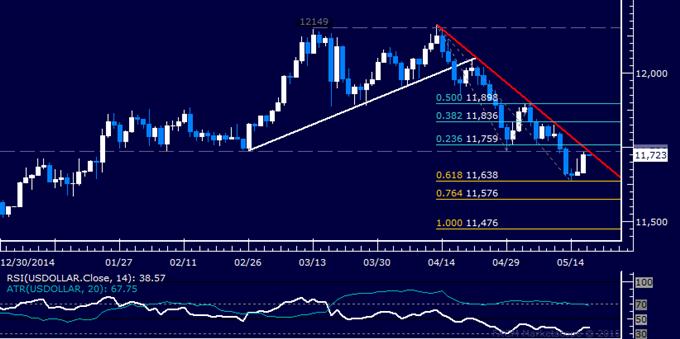 US Dollar technische Analyse: Grenze des Abwärtstrends getestet