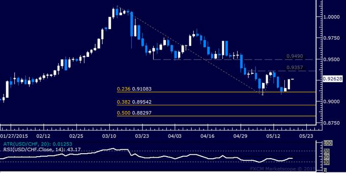 USD/CHF Technical Analysis: Range Floor Support Held
