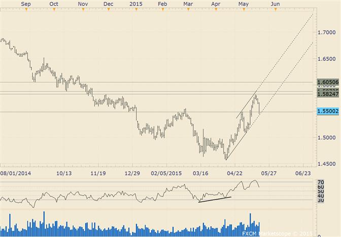 GBP/USD Drops into Short Term Trendline