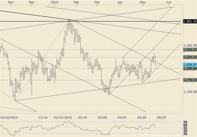 Gold muss 1191 halten um zu steigen