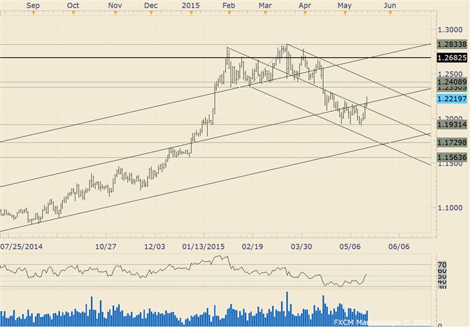 USD/CAD Resistance Break Opens up 1.2400s