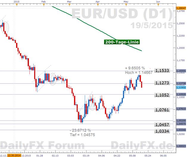 EUR/USD: Spürt den Druck - Geldpolitische Mitschrift der US-Notenbank wird jedoch Hinweise auf die Zinswende vermissen lassen