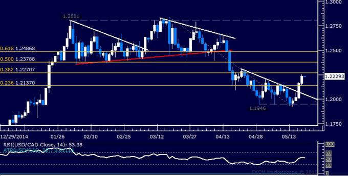 USD/CAD Technical Analysis: Buyers Retake 1.22 Figure