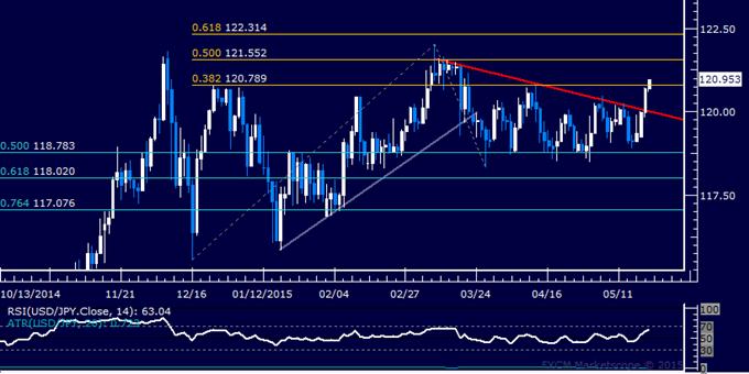 USD/JPY Technical Analysis: 2-Month Resistance Broken