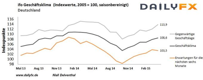 DAX: Rückwärtsschritt im deutschen Wirtschaftswachstum sorgt für Druck