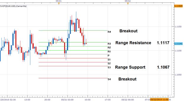 FX Reversals: EURUSD False Breakout