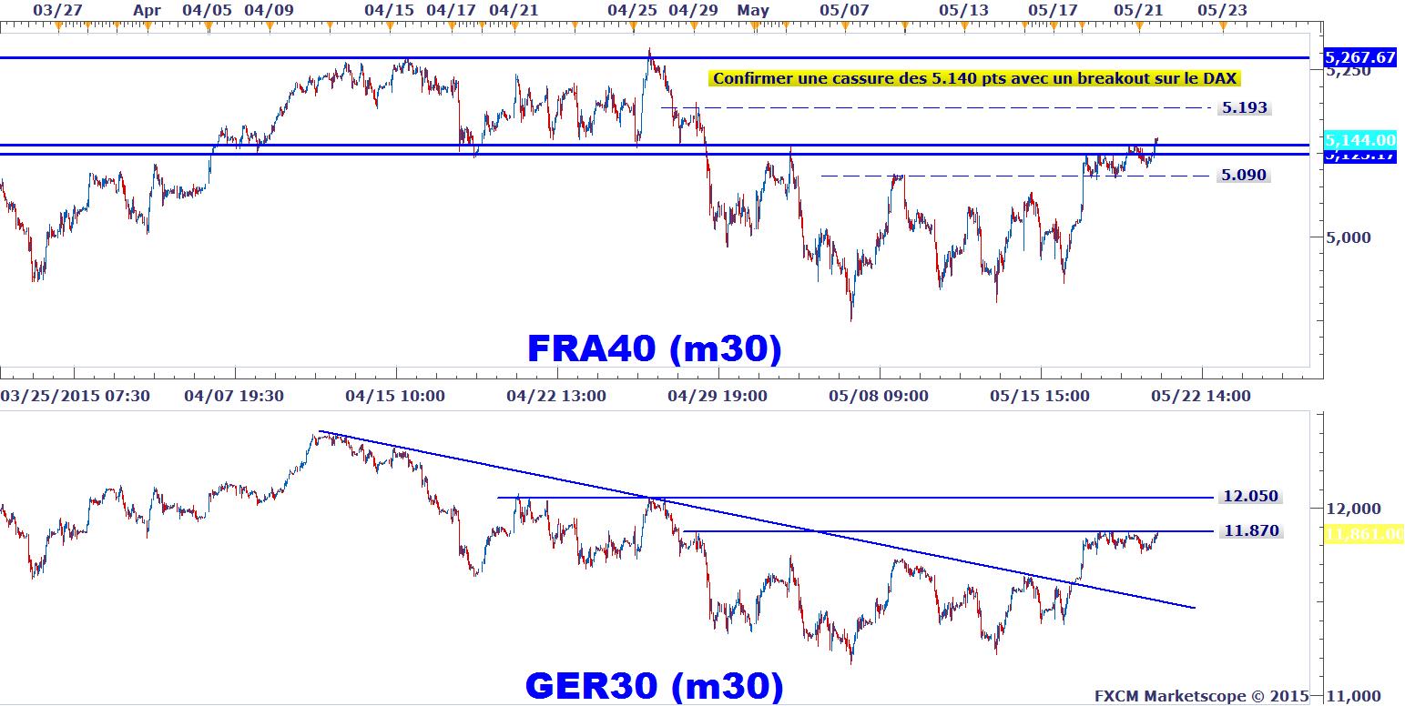 Graphiques de trading sur le Forex - gratuits et interactifs et complétés par une large gamme d'indicateurs techniques.