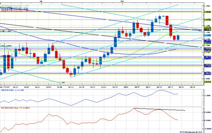 Price & Time: USD Turning the Corner?