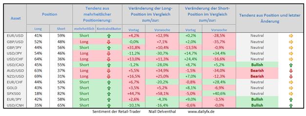 Speculative Sentiment Index - 21.05.2015