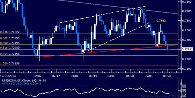 NZD/USD Technical Analysis: Probing Below 0.73 Figure
