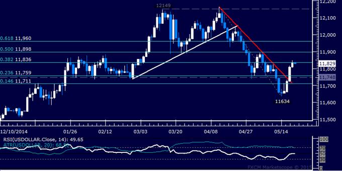 US Dollar technische Analyse: Chart-Barriere begrenzt Abprall