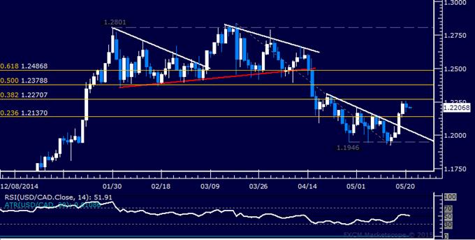 USD/CAD Technical Analysis: Rebound Stalls Below 1.23