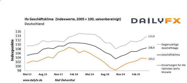 DAX: Deutsches Konjunkturbarometer  am Freitag tiefer erwartet – auch US-Inflation im Fokus