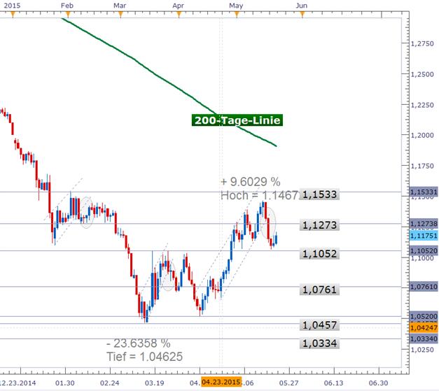 EUR/USD: Dollar ausgebremst – nimmt der Greenback kommende Woche wieder Fahrt auf?