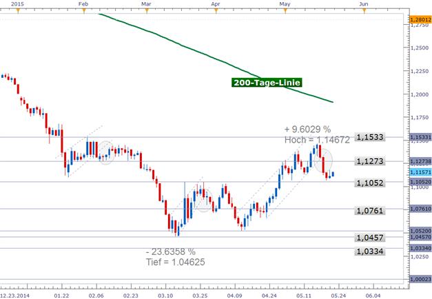 EUR/USD: Tiefe US-Inflation sollte Dollar belasten