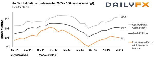 DAX: Geschäftsklima in Deutschland fällt – was bietet die nächste Woche?