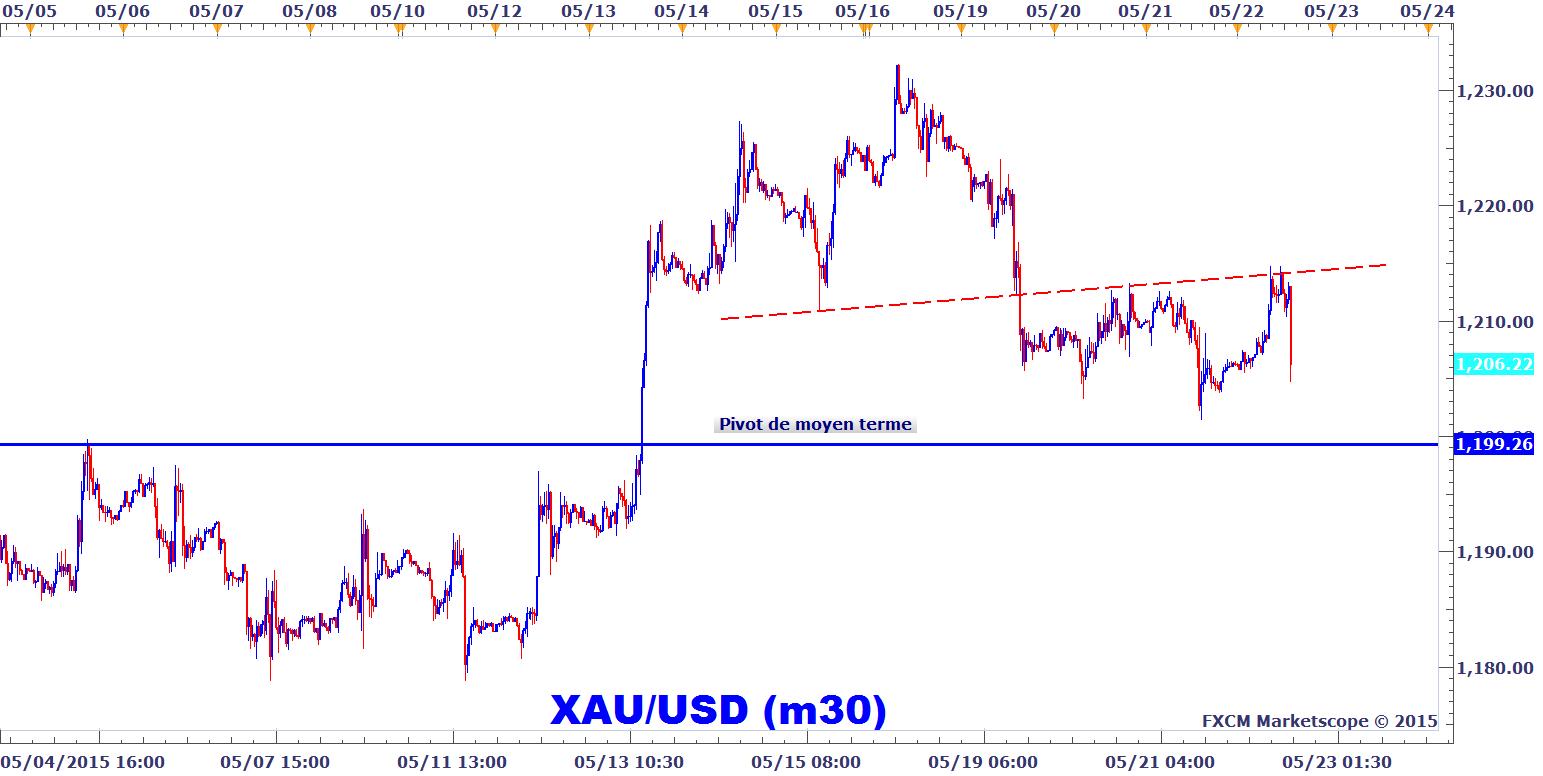 Euro - USD (EUR - USD) - Historique du cours