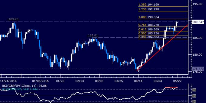 GBP/JPY Technical Analysis: December Top Under Pressure
