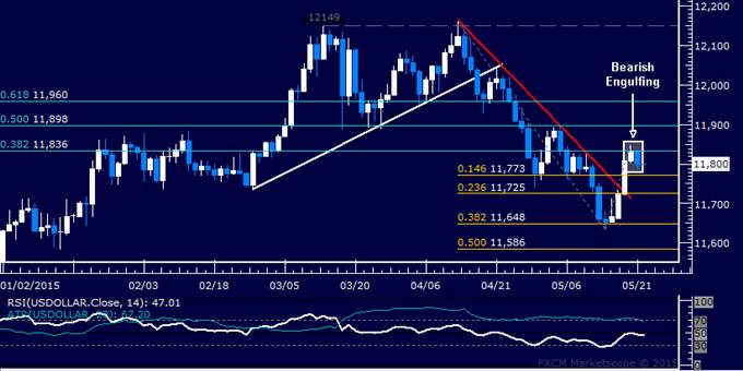 US Dollar technische Analyse: Vorbereitung auf eine erneute Wende tiefer?