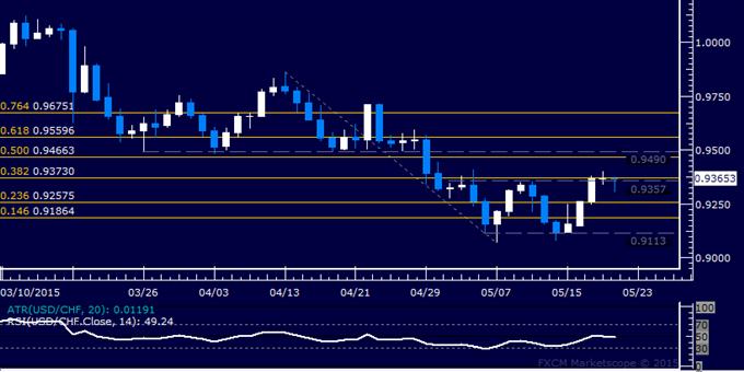 USD/CHF Technical Analysis: Flat-Lining at May Top