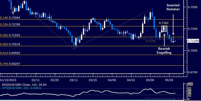 EUR/GBP Technical Analysis: Four-Day Loss Streak Broken