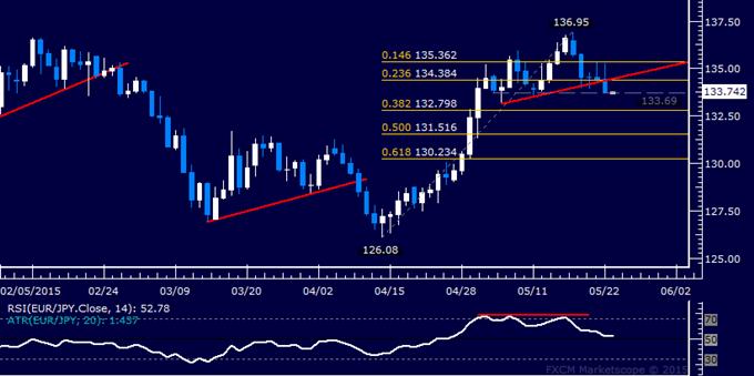 EUR/JPY Technical Analysis: Support Below 134.00 Pressured
