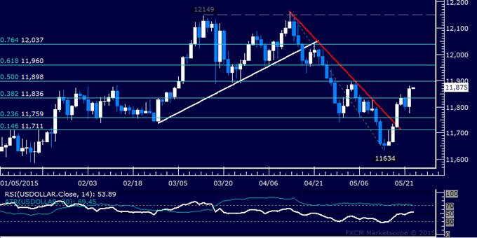 US Dollar Technische Analyse: Kurs steigt auf 3-Wochenhoch an