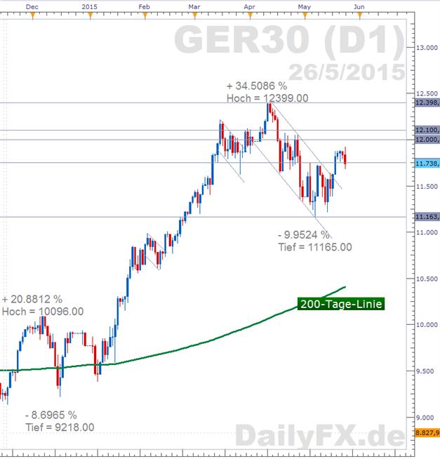 DAX: Zwischenzeitlich tiefrot -  Verkaufsdruck nach Linksruck in Spanien und Griechenland-Drama