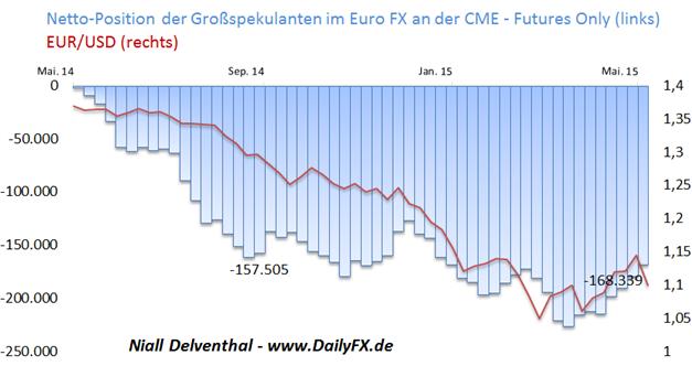 EUR/USD: Risiko eines anhaltenden Short-Coverings spekulativer Kräfte lässt nach