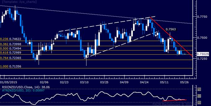 NZD/USD Technical Analysis: Downward Momentum Ebbing?
