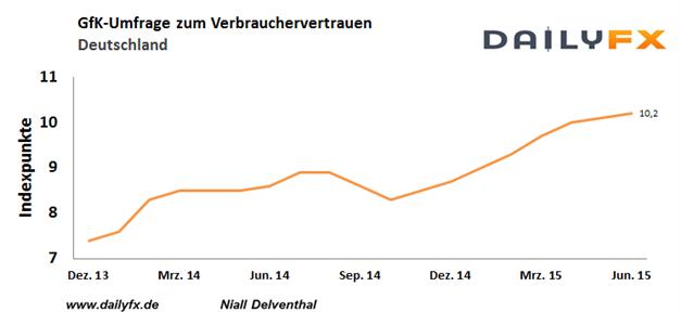 DAX: Höchstes Verbrauchervertrauen seit Oktober 2001 stößt verhaltene Erholung an – nicht alle Sorgen sind über Bord
