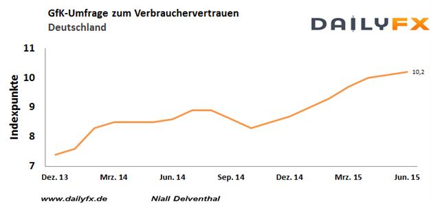 EUR/USD:  Der Dollar meldet sich zurück