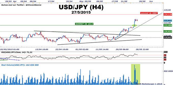 USD/JPY_:_Le_signal_technique_haussier_majeur_de_la_semaine