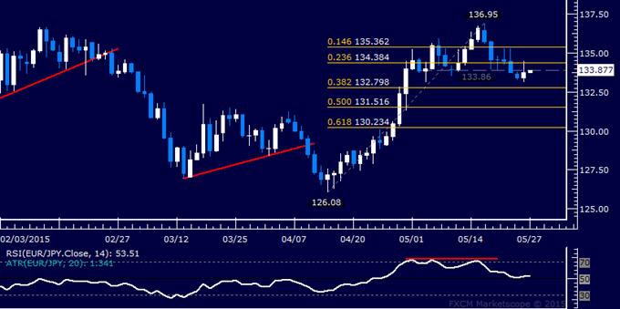 EUR/JPY Technical Analysis: Euro Snaps 6-Day Loss Streak