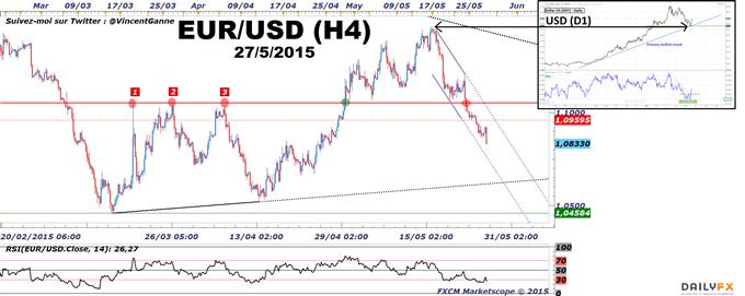 Euro-Dollar_:_Le_taux_EUR/USD_devrait_baisser_vers_1.07$_cette_semaine