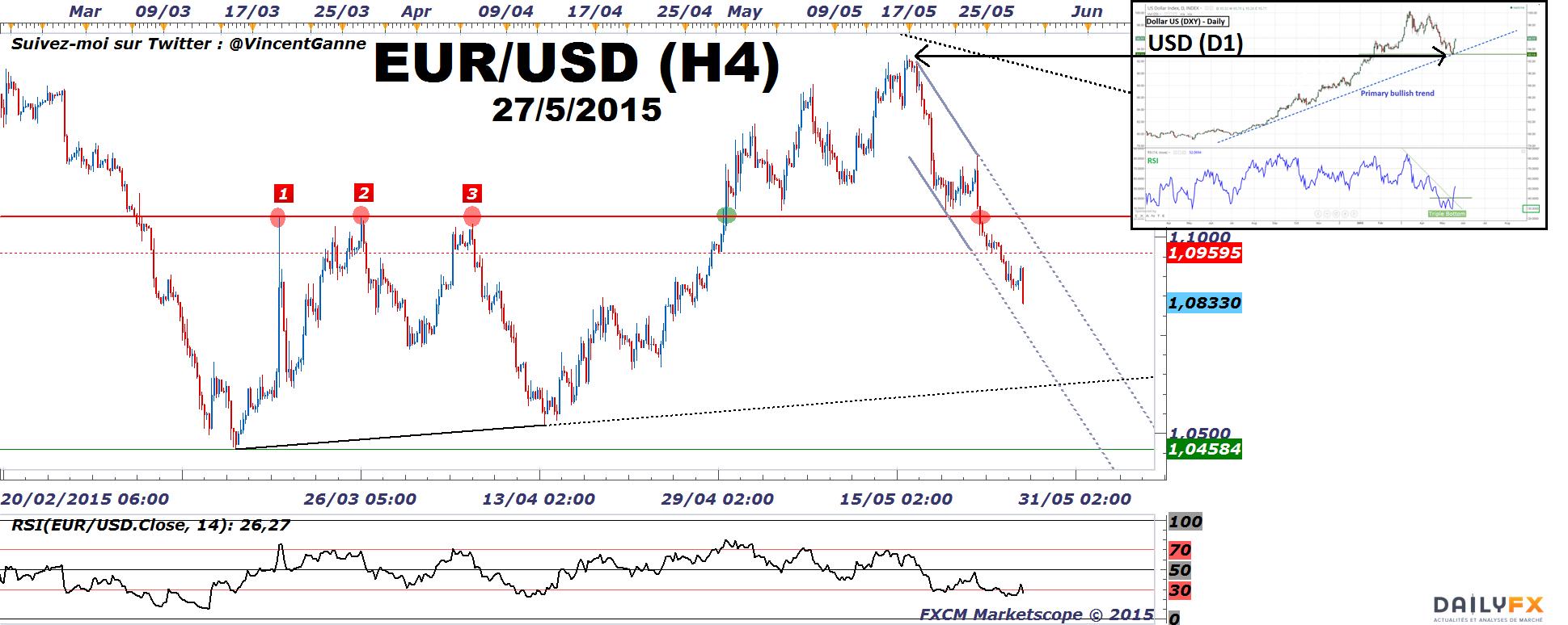 Graphique forex euro/dollar