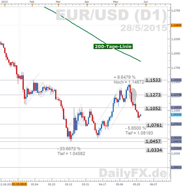 EUR/USD:  Ausblick bleibt angeschlagen