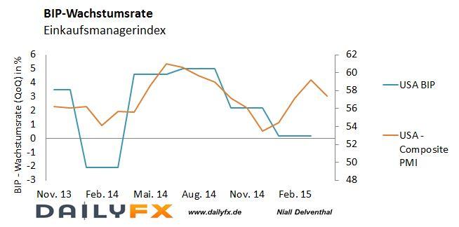 EUR/USD: US-Wirtschaft im ersten Quartal auf Schrumpfkurs?