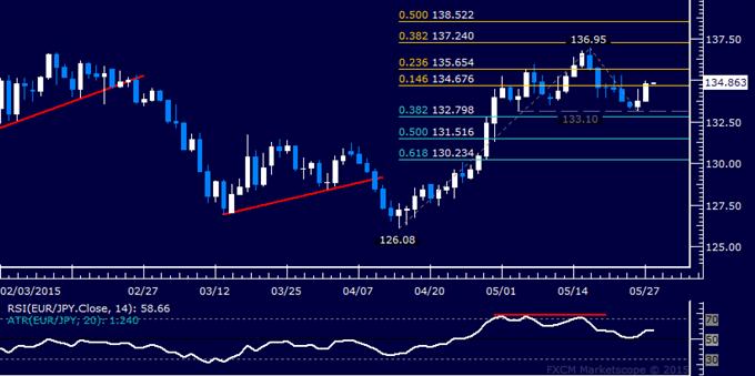 EUR/JPY Technical Analysis: Euro Gains Most in 3 Weeks