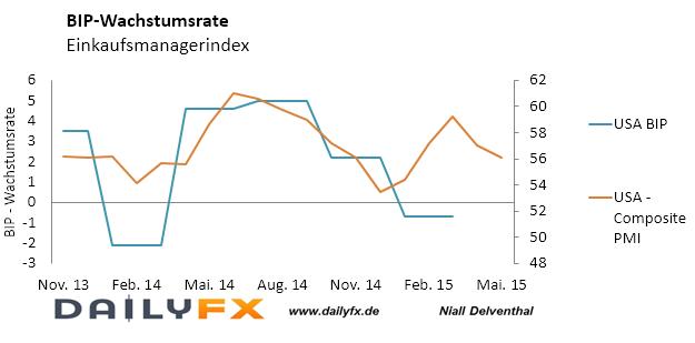 EUR/USD: US-Wirtschaft schrumpfte im ersten Quartal – von einem tieferen Niveau muss der Rebound nun erfolgen