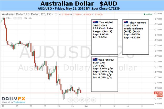 Australian Dollar Volatility Ahead on RBA, China PMI and US Jobs Data