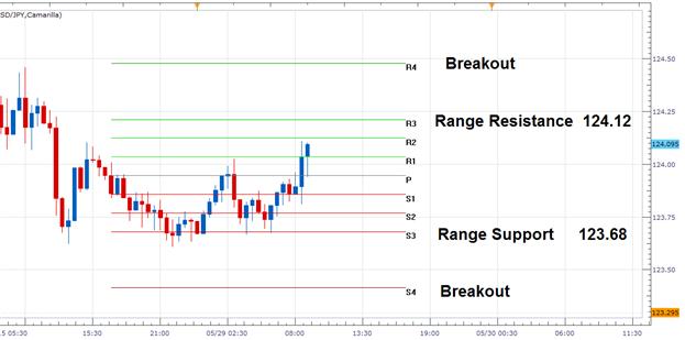 FX Wenden: USD/JPY tradet in Range