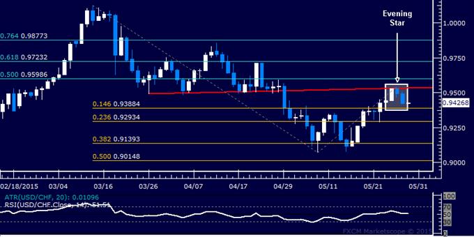 USD/CHF Technical Analysis: Franc Rebound Brewing Ahead?