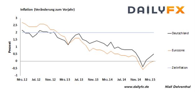 Deutsche Inflation höher erwartet - spekulative Marktakteure steigerten EUR/USD Verkaufspositionen