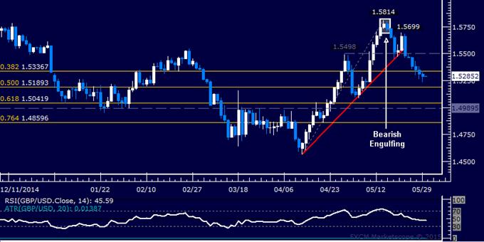 GBP/USD Technical Analysis: Longest Loss Streak in 10 Months
