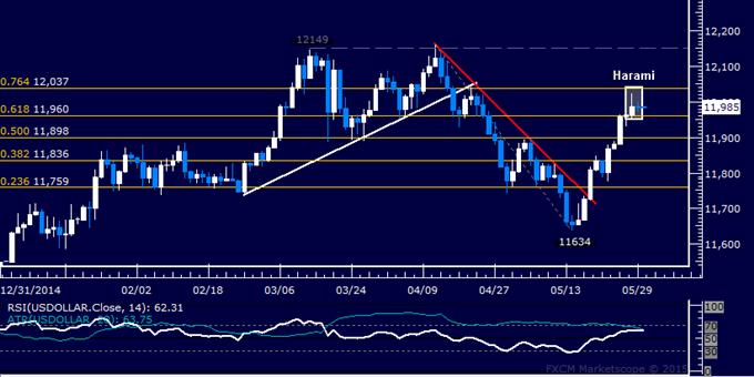 US Dollar technische Analyse: Kerzen-Setup deutet auf Wende