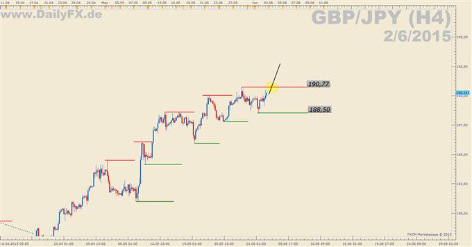 Trading Setup: Long GBP/JPY